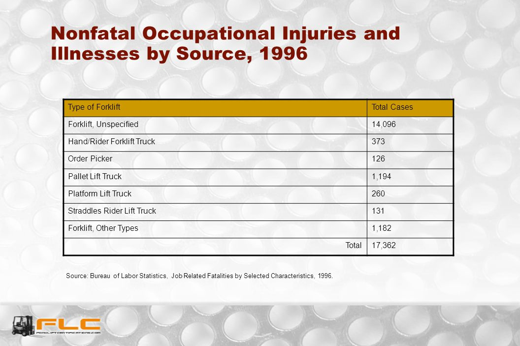 Source: Bureau of Labor Statistics, Job Related Fatalities by Selected Characteristics, 1996. Nonfatal Occupational Injuries and Illnesses by Source,