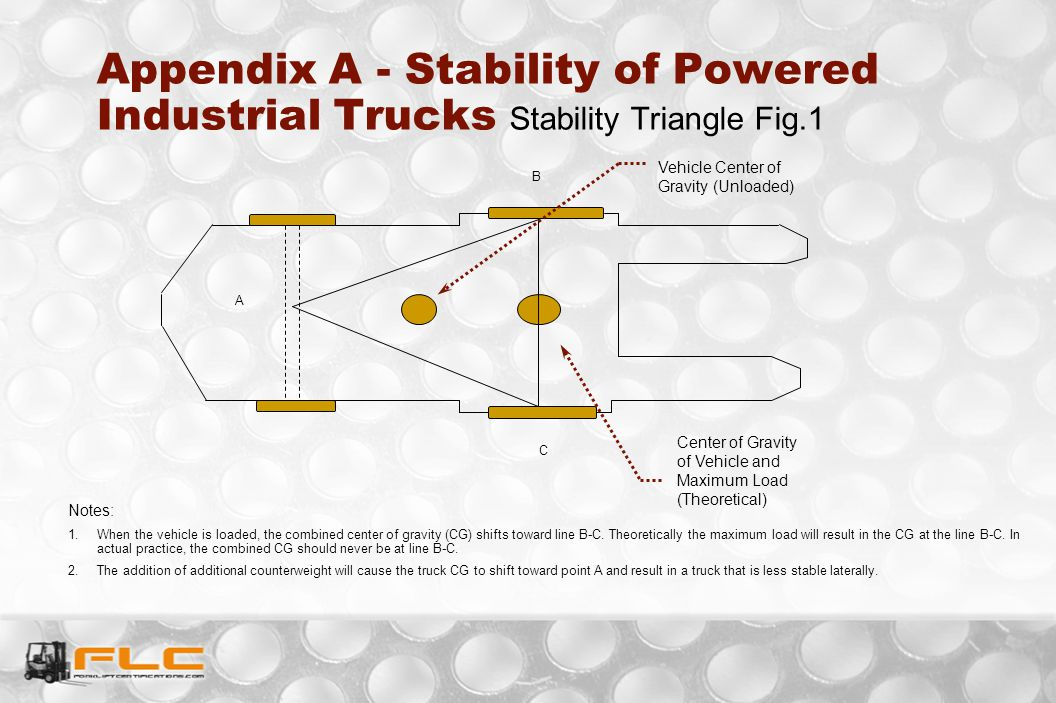 Appendix A - Stability of Powered Industrial Trucks Stability Triangle Fig.1 A B C Vehicle Center of Gravity (Unloaded) Center of Gravity of Vehicle a