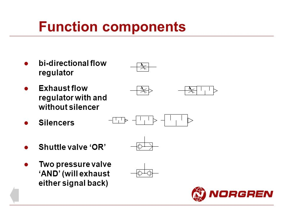 Function components bi-directional flow regulator Exhaust flow regulator with and without silencer Shuttle valve 'OR' Silencers Two pressure valve 'AN