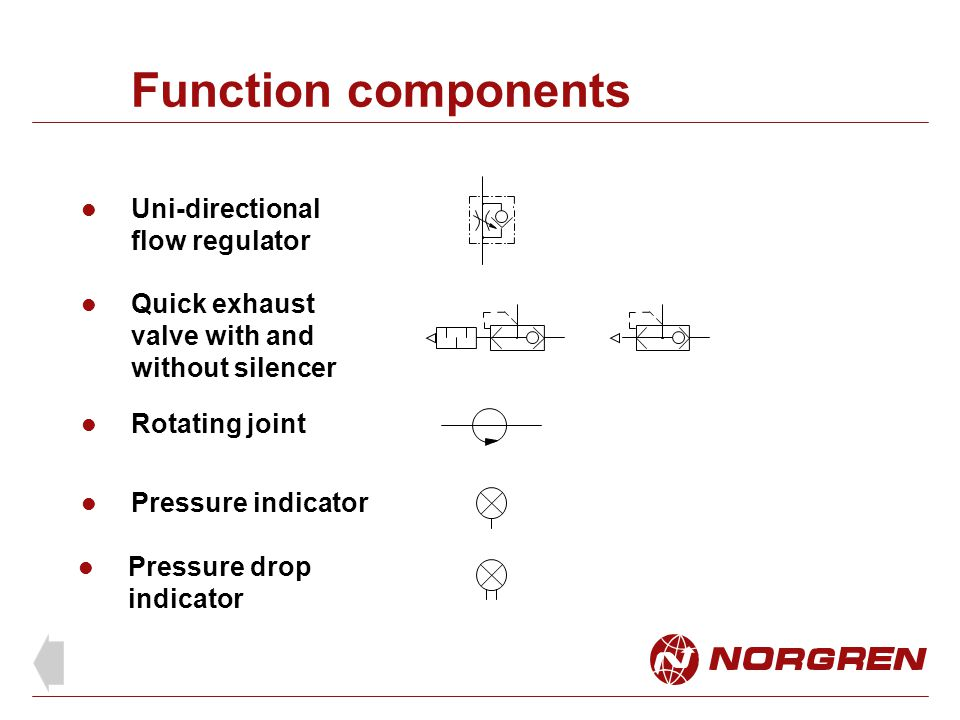 Function components Uni-directional flow regulator Rotating joint Quick exhaust valve with and without silencer Pressure indicator Pressure drop indic