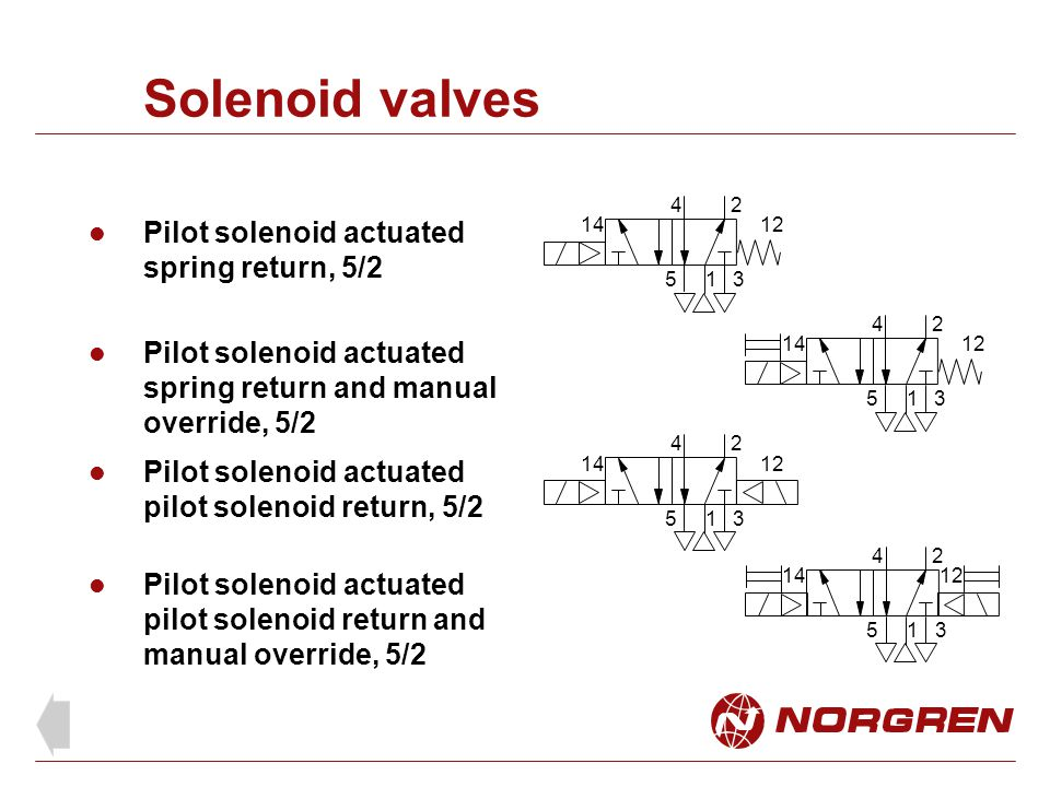 Solenoid valves 1 24 53 1412 Pilot solenoid actuated spring return, 5/2 Pilot solenoid actuated spring return and manual override, 5/2 Pilot solenoid