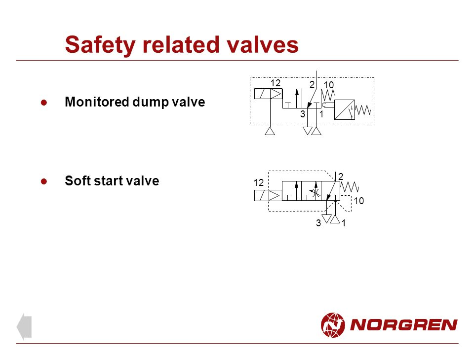 Safety related valves Monitored dump valve 1 2 3 10 12 Soft start valve 1 2 3 12 10