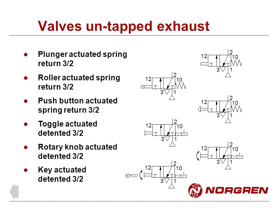 Valves un-tapped exhaust Plunger actuated spring return 3/2 Rotary knob actuated detented 3/2 Key actuated detented 3/2 1 2 3 12 10 1 2 3 12 10 1 2 3