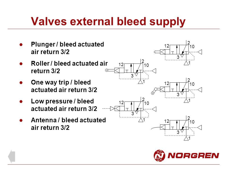 Valves external bleed supply Plunger / bleed actuated air return 3/2 Antenna / bleed actuated air return 3/2 2 One way trip / bleed actuated air retur