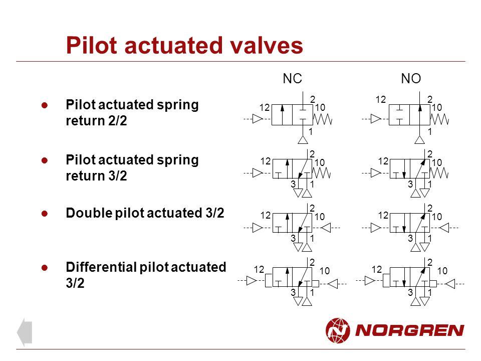Pilot actuated valves Pilot actuated spring return 2/2 Pilot actuated spring return 3/2 Differential pilot actuated 3/2 1 2 3 12 10 2 12 1 2 10 1 NCNO