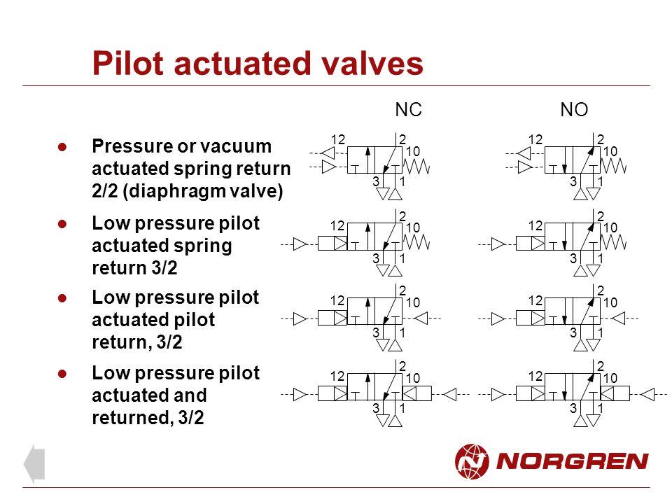 Pilot actuated valves Pressure or vacuum actuated spring return 2/2 (diaphragm valve) Low pressure pilot actuated spring return 3/2 Low pressure pilot