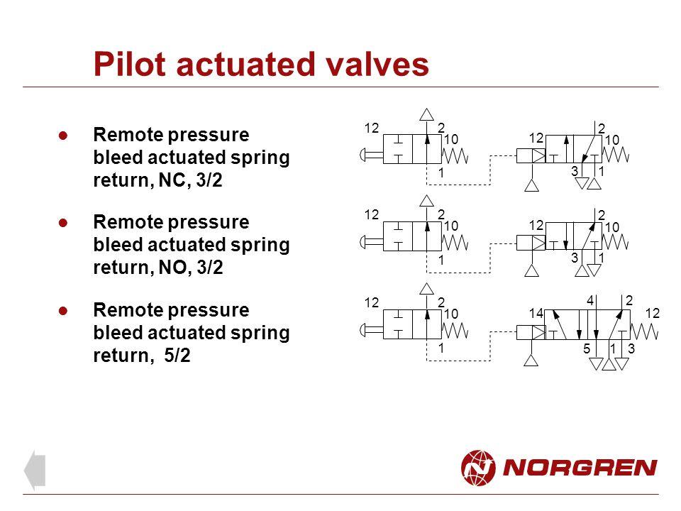 Pilot actuated valves Remote pressure bleed actuated spring return, NC, 3/2 Remote pressure bleed actuated spring return, NO, 3/2 Remote pressure blee