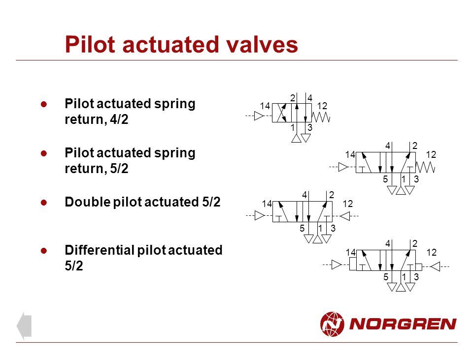 Pilot actuated valves Pilot actuated spring return, 4/2 Pilot actuated spring return, 5/2 Double pilot actuated 5/2 24 Differential pilot actuated 5/2