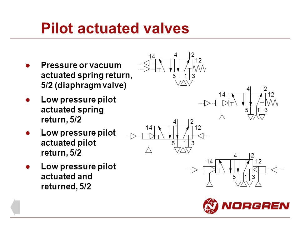 Pilot actuated valves Pressure or vacuum actuated spring return, 5/2 (diaphragm valve) Low pressure pilot actuated spring return, 5/2 Low pressure pil