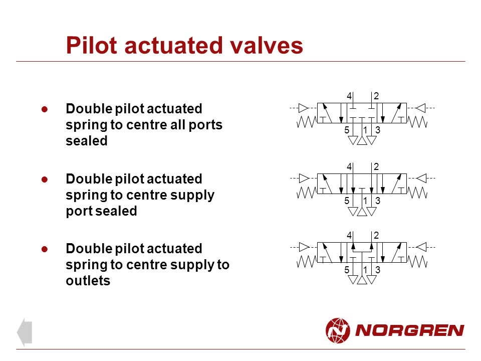 Pilot actuated valves Double pilot actuated spring to centre all ports sealed Double pilot actuated spring to centre supply port sealed Double pilot a