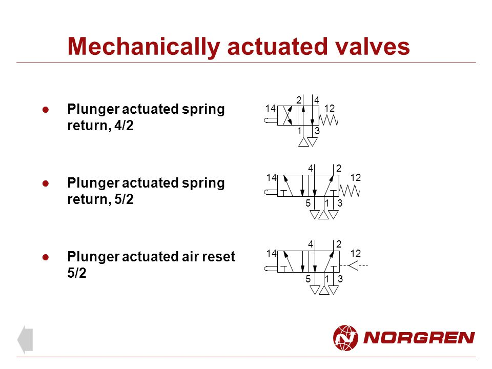 Mechanically actuated valves Plunger actuated spring return, 4/2 Plunger actuated spring return, 5/2 Plunger actuated air reset 5/2 1 24 53 1412 1 24