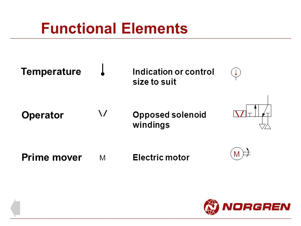 Functional Elements Indication or control size to suit Temperature Operator Opposed solenoid windings Prime mover M M Electric motor