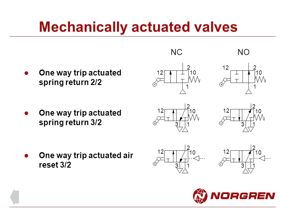 Mechanically actuated valves One way trip actuated spring return 2/2 One way trip actuated spring return 3/2 One way trip actuated air reset 3/2 NCNO