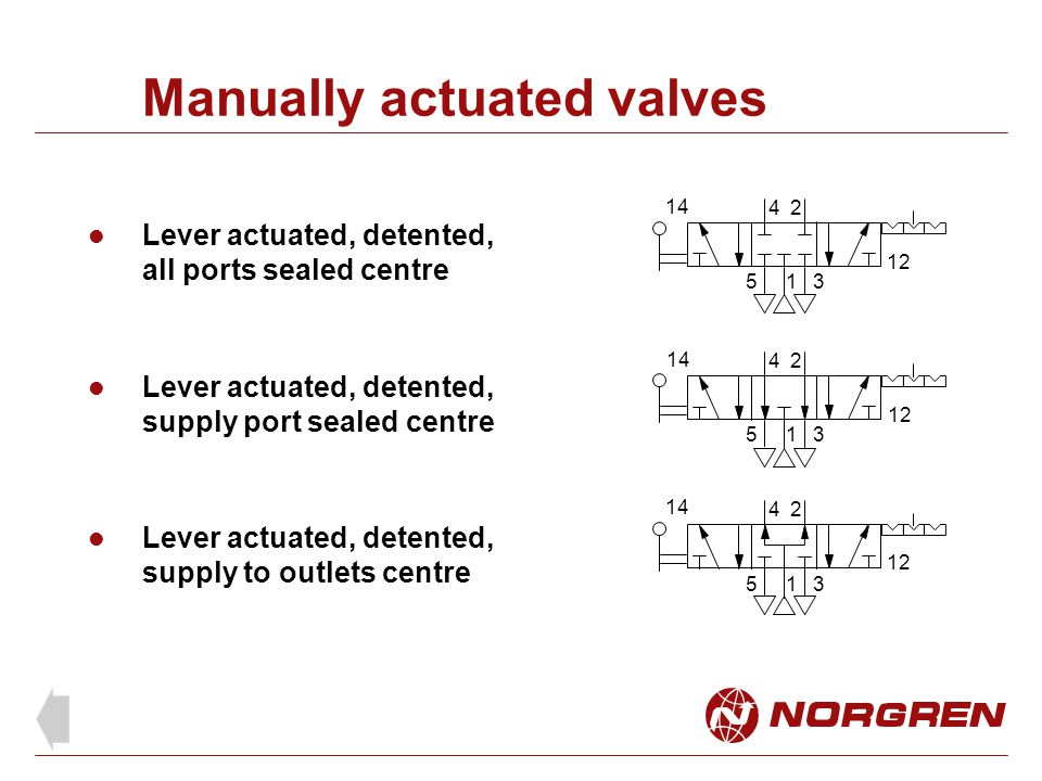 Manually actuated valves Lever actuated, detented, all ports sealed centre Lever actuated, detented, supply port sealed centre Lever actuated, detente