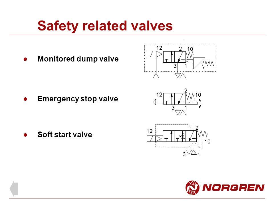 Safety related valves Monitored dump valve 1 2 3 10 12 Emergency stop valve Soft start valve 1 2 3 12 10 1 2 3 12 10