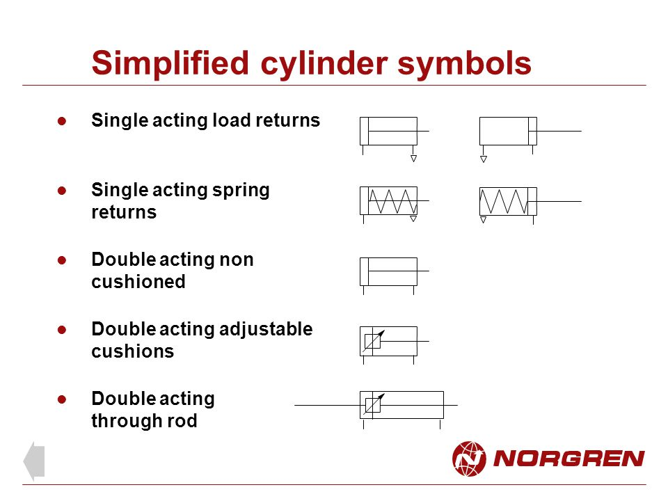 Simplified cylinder symbols Single acting load returns Single acting spring returns Double acting non cushioned Double acting adjustable cushions Doub
