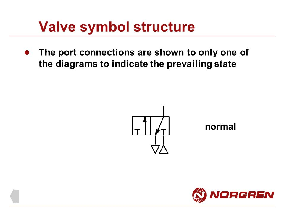 Valve symbol structure The port connections are shown to only one of the diagrams to indicate the prevailing state normal