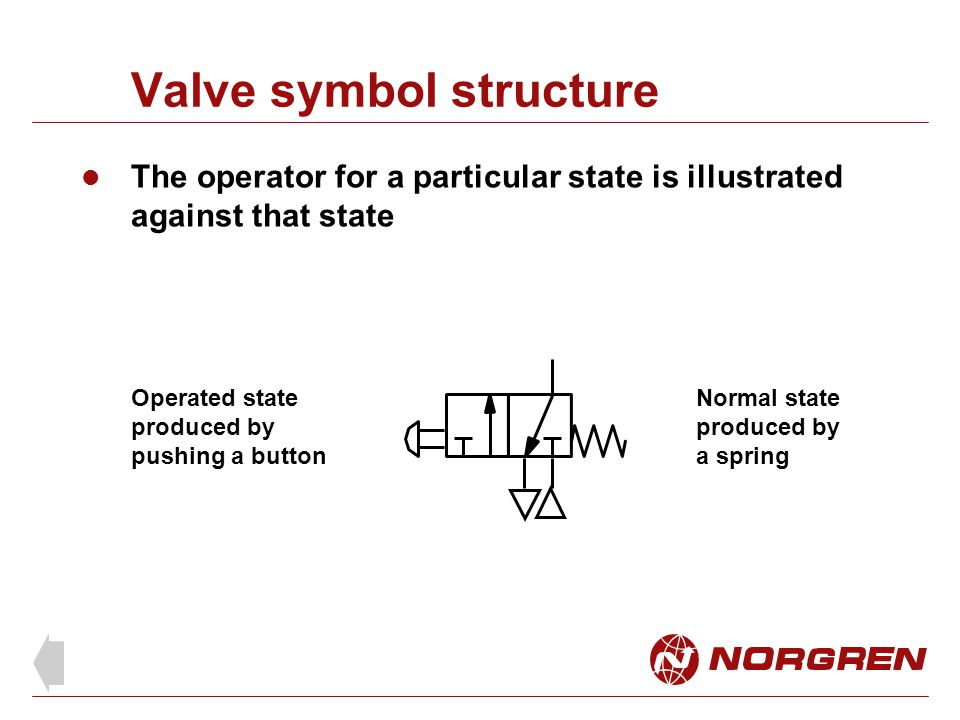 Valve symbol structure The operator for a particular state is illustrated against that state Operated state produced by pushing a button Normal state
