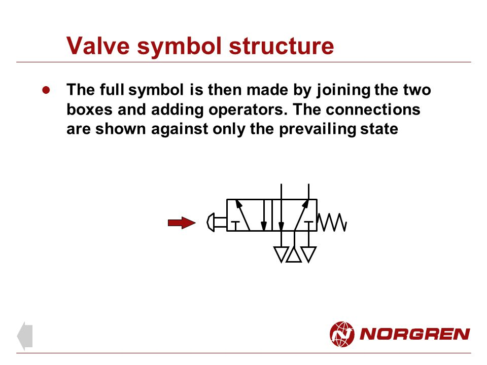 Valve symbol structure The full symbol is then made by joining the two boxes and adding operators. The connections are shown against only the prevaili
