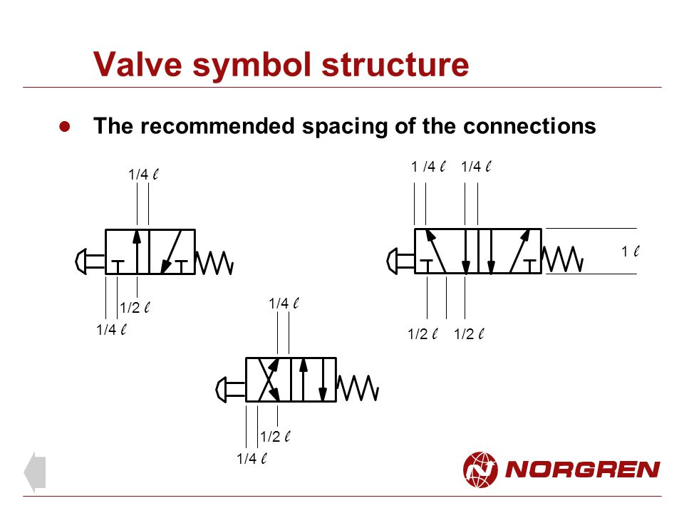 Valve symbol structure The recommended spacing of the connections 1/4 l 1/2 l 1 l1 l 1 /4 l 1/2 l 1/4 l 1/2 l 1/4 l 1/2 l