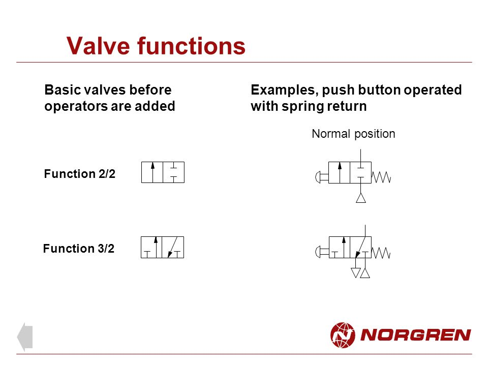 Function 2/2 Function 3/2 Normal position Basic valves before operators are added Examples, push button operated with spring return