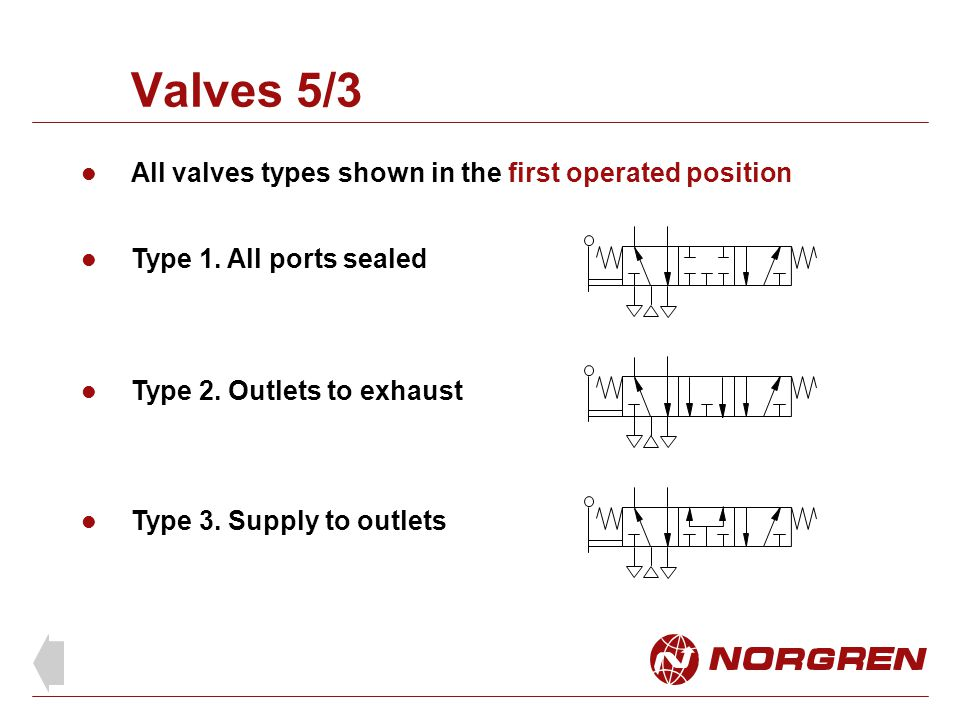 Valves 5/3 All valves types shown in the first operated position Type 1. All ports sealed Type 2. Outlets to exhaust Type 3. Supply to outlets