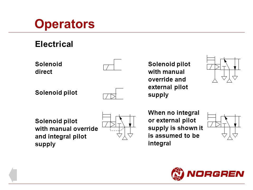 Operators Solenoid direct Solenoid pilot with manual override and integral pilot supply Solenoid pilot with manual override and external pilot supply
