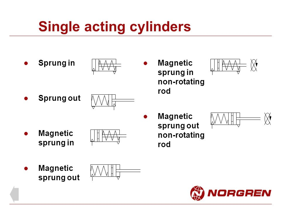 Single acting cylinders Sprung in Sprung out Magnetic sprung in Magnetic sprung out Magnetic sprung in non-rotating rod Magnetic sprung out non-rotati