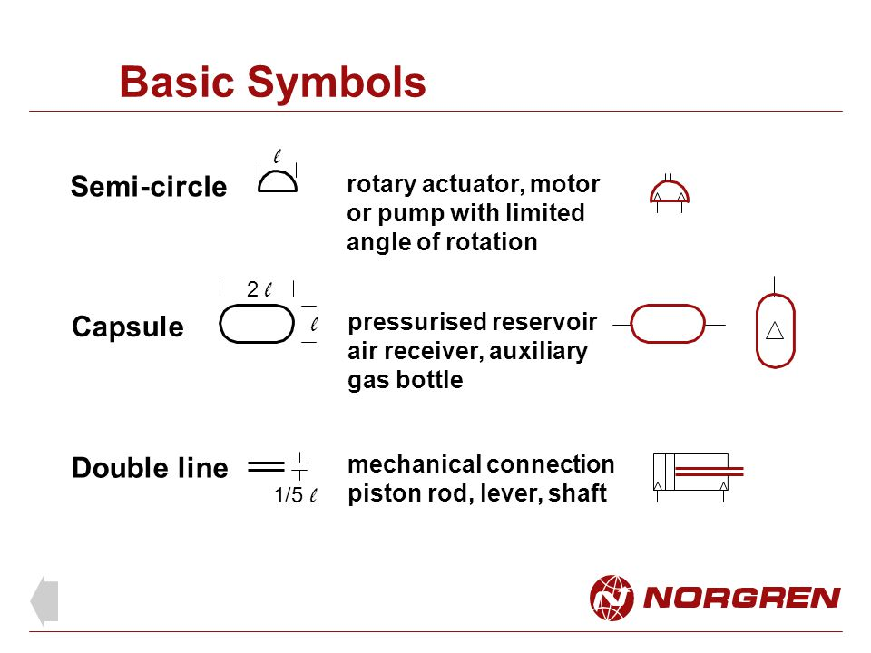 Basic Symbols rotary actuator, motor or pump with limited angle of rotation Semi-circle mechanical connection piston rod, lever, shaft Double line Cap