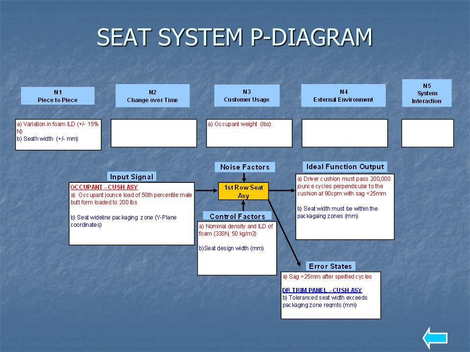 SEAT SYSTEM P-DIAGRAM