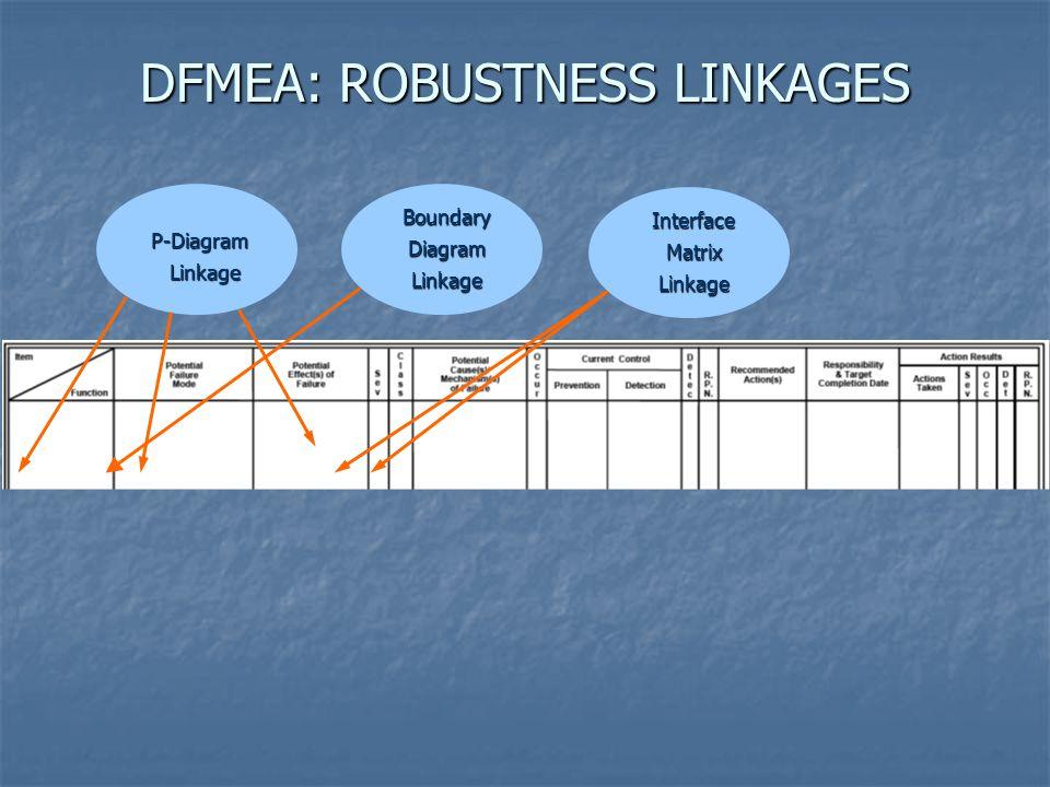 P-Diagram Linkage Linkage BoundaryDiagramLinkage InterfaceMatrixLinkage DFMEA: ROBUSTNESS LINKAGES