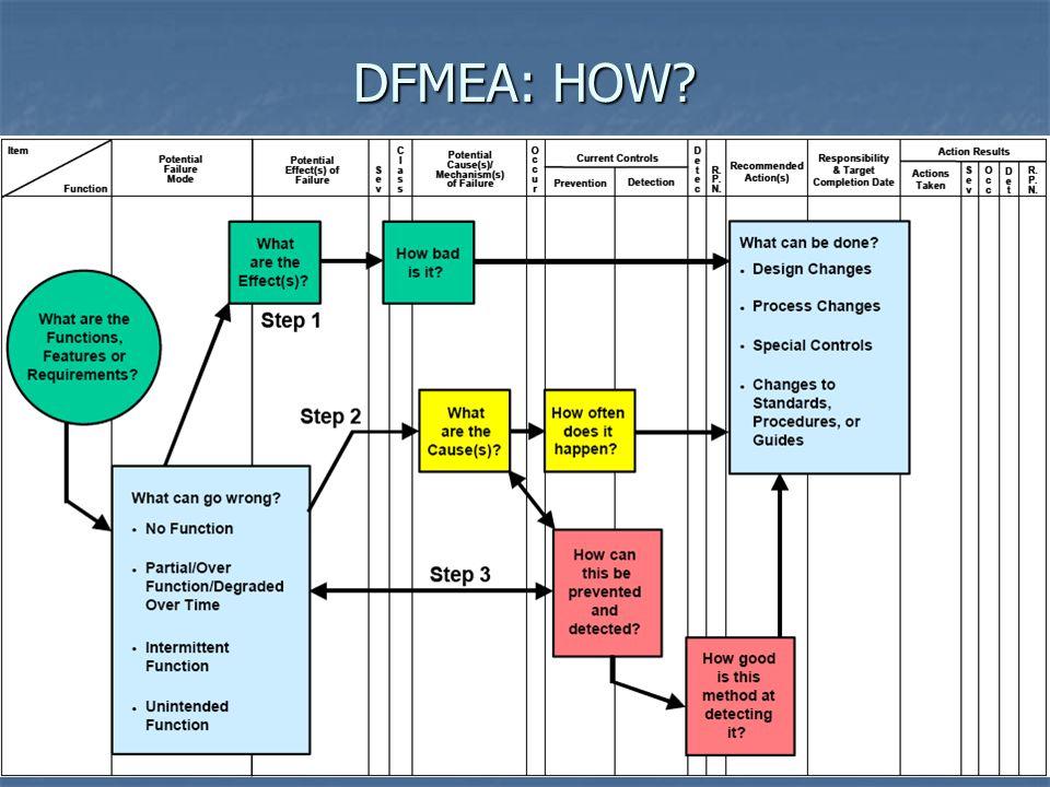 DFMEA: HOW?