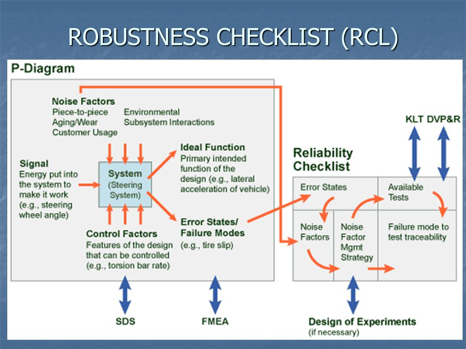 ROBUSTNESS CHECKLIST (RCL)