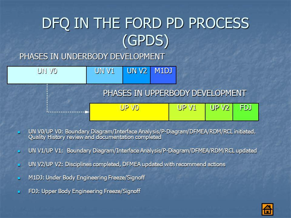 DFQ IN THE FORD PD PROCESS (GPDS) UP V1 UP V1 (VG-T-24) (VG-T-24) UP V0 UP V0 (VG-T-80) (VG-T-80) UP V2 UP V2 (VG- T-04) (VG- T-04) VP Dwg.