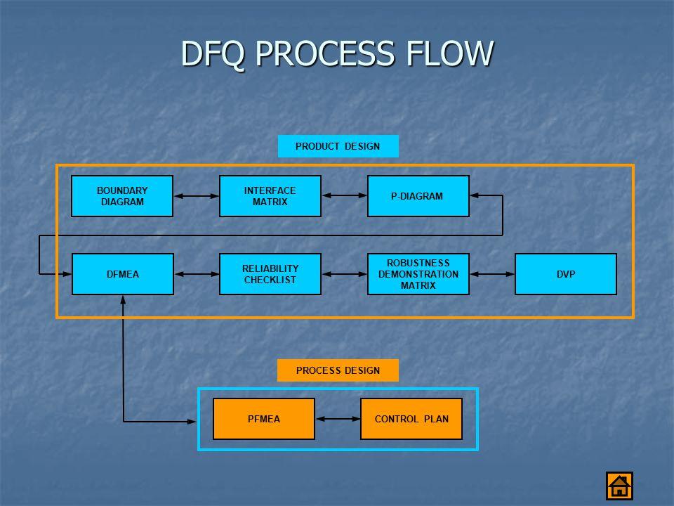 DFQ PROCESS FLOW PFMEACONTROL PLAN PROCESS DESIGN BOUNDARY DIAGRAM INTERFACE MATRIX P-DIAGRAM DFMEA RELIABILITY CHECKLIST ROBUSTNESS DEMONSTRATION MATRIX DVP PRODUCT DESIGN
