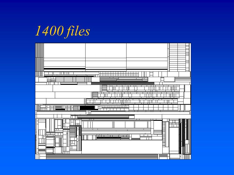 1400 files