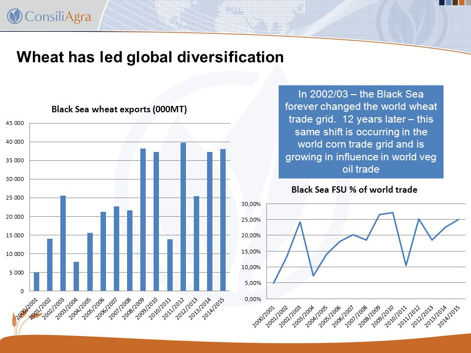 Wheat has led global diversification In 2002/03 – the Black Sea forever changed the world wheat trade grid.