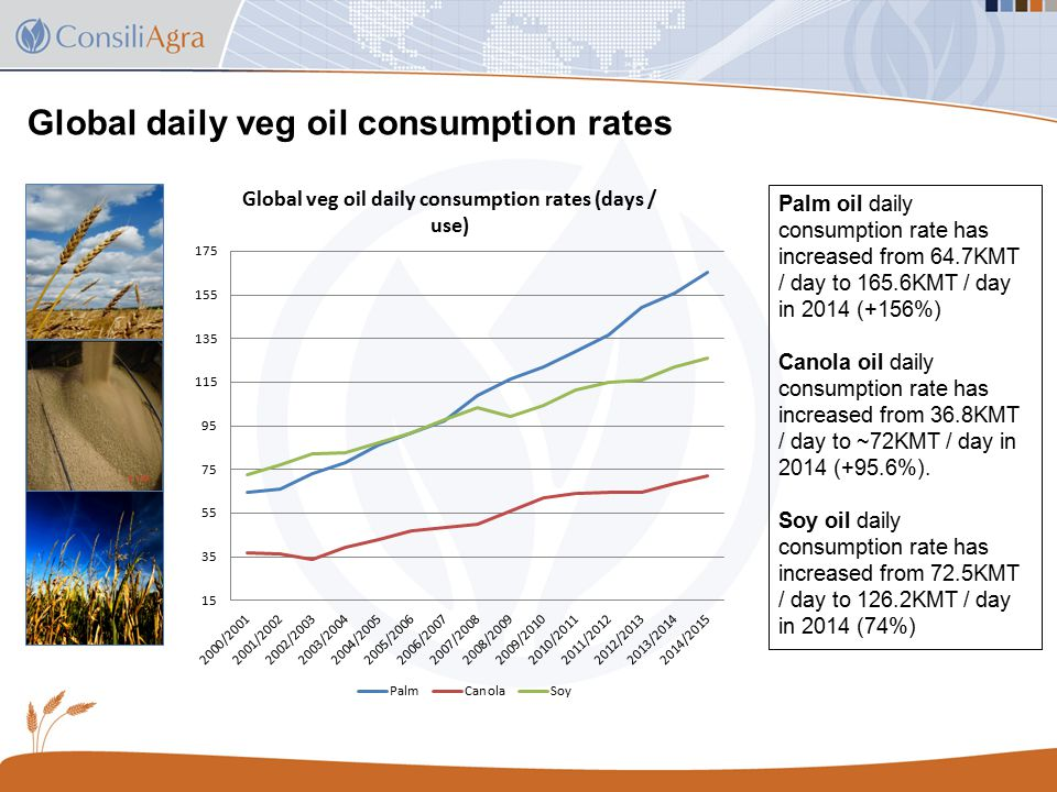 Global daily veg oil consumption rates Palm oil daily consumption rate has increased from 64.7KMT / day to 165.6KMT / day in 2014 (+156%) Canola oil daily consumption rate has increased from 36.8KMT / day to ~72KMT / day in 2014 (+95.6%).