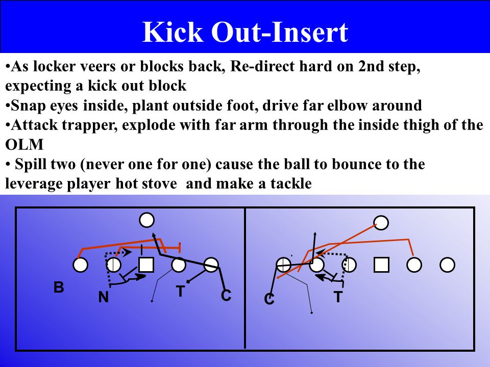 Kick Out-Insert As locker veers or blocks back, Re-direct hard on 2nd step, expecting a kick out block Snap eyes inside, plant outside foot, drive far elbow around Attack trapper, explode with far arm through the inside thigh of the OLM Spill two (never one for one) cause the ball to bounce to the leverage player hot stove and make a tackle N B T C C T
