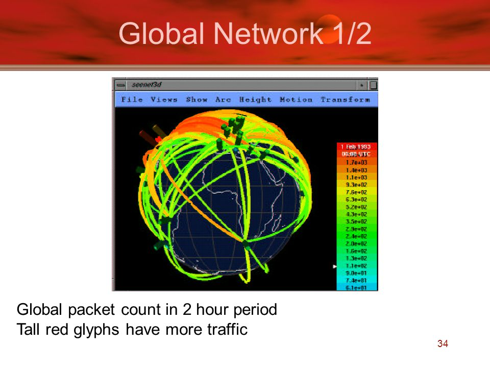34 Global Network 1/2 Global packet count in 2 hour period Tall red glyphs have more traffic