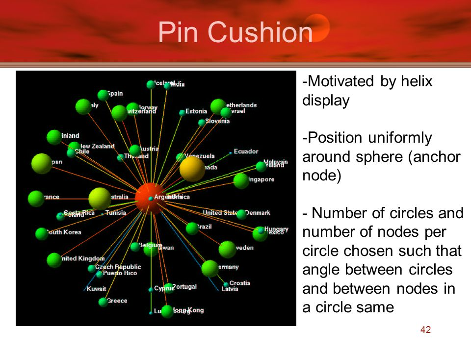 42 Pin Cushion -Motivated by helix display -Position uniformly around sphere (anchor node) - Number of circles and number of nodes per circle chosen such that angle between circles and between nodes in a circle same