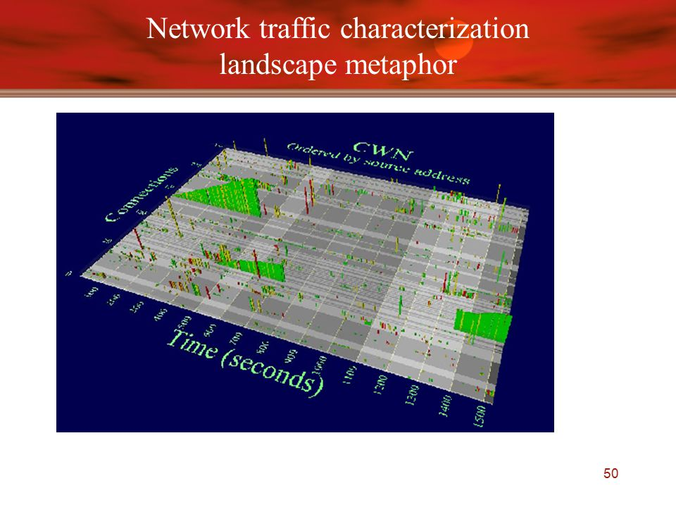 50 Network traffic characterization landscape metaphor