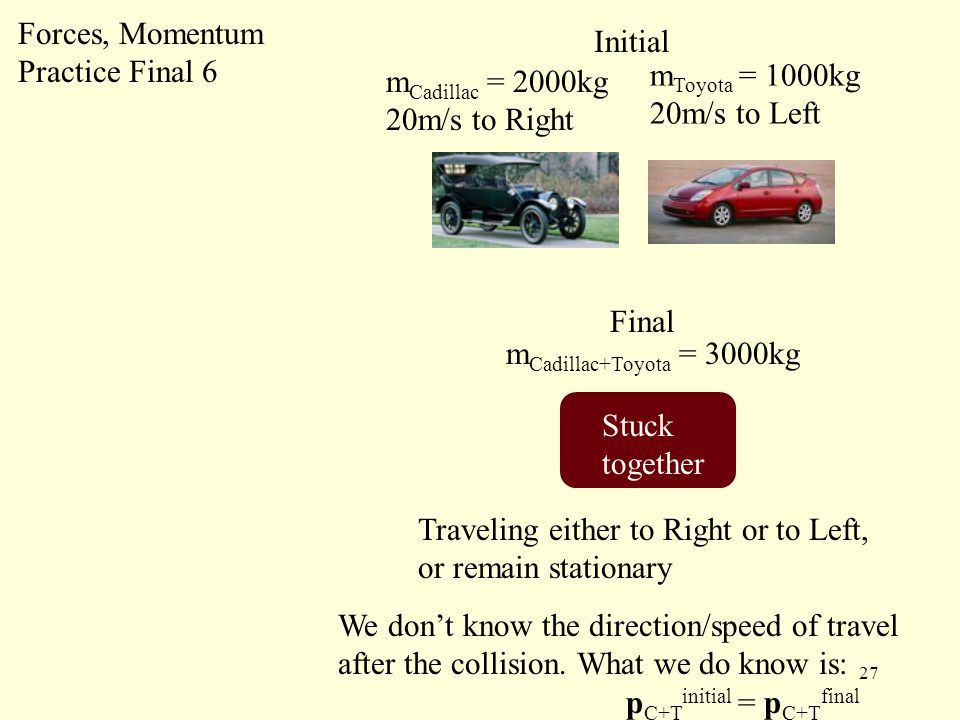27 Forces, Momentum Practice Final 6 m Cadillac = 2000kg 20m/s to Right m Toyota = 1000kg 20m/s to Left Initial Final m Cadillac+Toyota = 3000kg Traveling either to Right or to Left, or remain stationary Stuck together We don't know the direction/speed of travel after the collision.