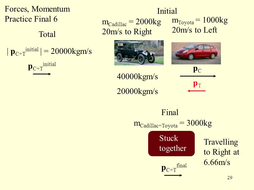 29 Forces, Momentum Practice Final 6 m Cadillac = 2000kg 20m/s to Right m Toyota = 1000kg 20m/s to Left Initial Final m Cadillac+Toyota = 3000kg Stuck together | p C+T initial | = 20000kgm/s p C+T initial Total p C+T final Travelling to Right at 6.66m/s 40000kgm/s 20000kgm/s pCpC pTpT