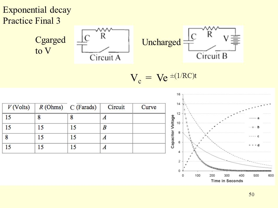 50 Exponential decay Practice Final 3 Cgarged to V Uncharged C V c = Ve ±(1/RC)t