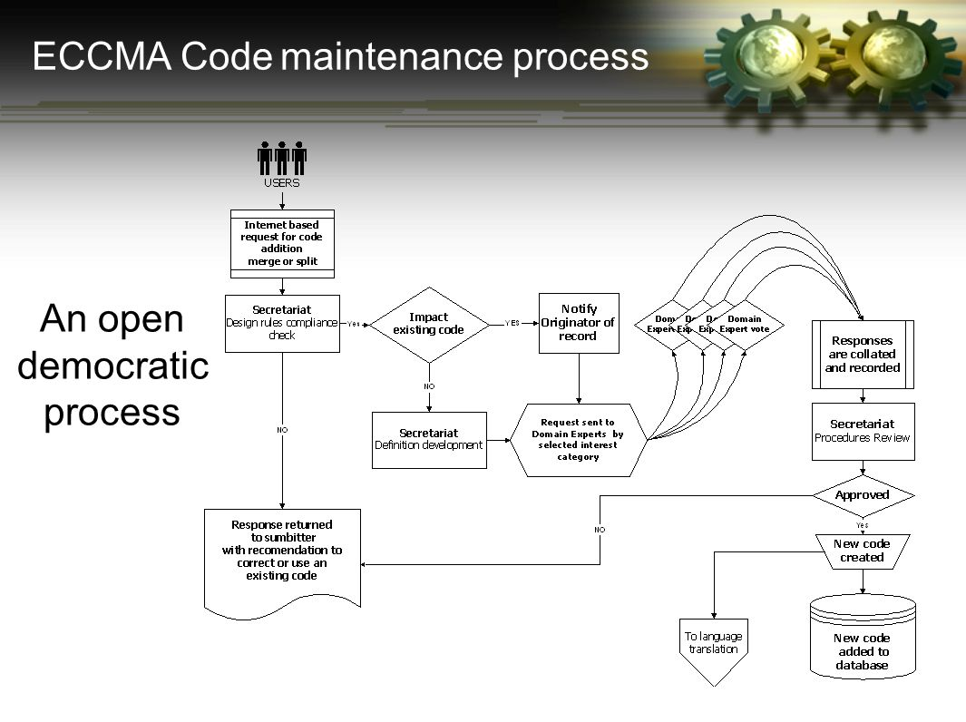 An open democratic process ECCMA Code maintenance process