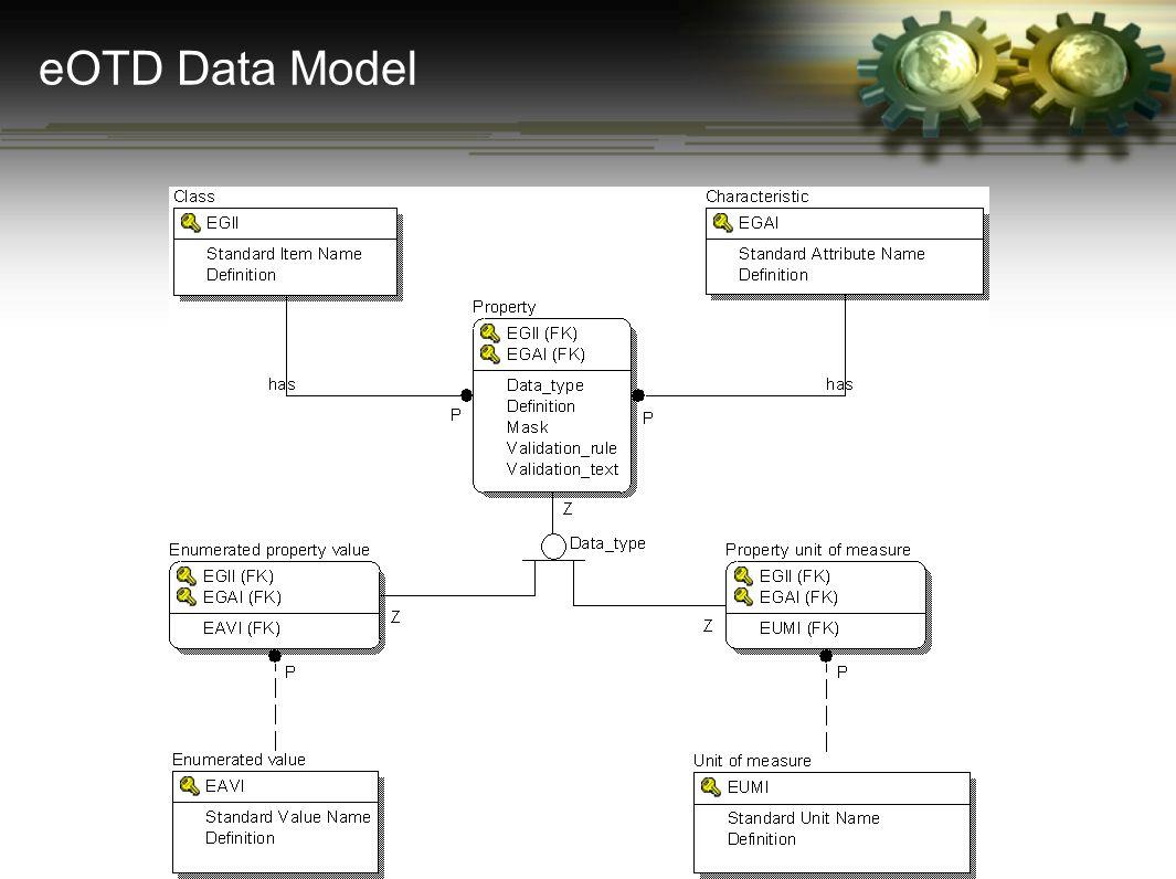 eOTD Data Model