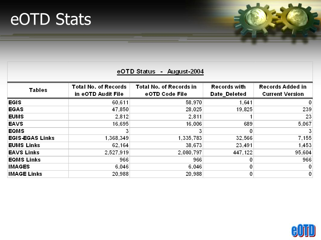 eOTD Stats