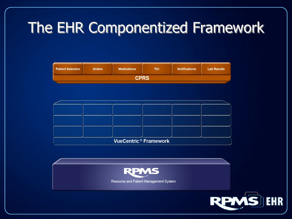 The EHR Componentized Framework