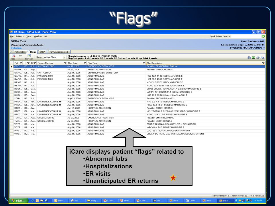 iCare displays patient flags related to Abnormal labs Hospitalizations ER visits Unanticipated ER returns Flags Flags